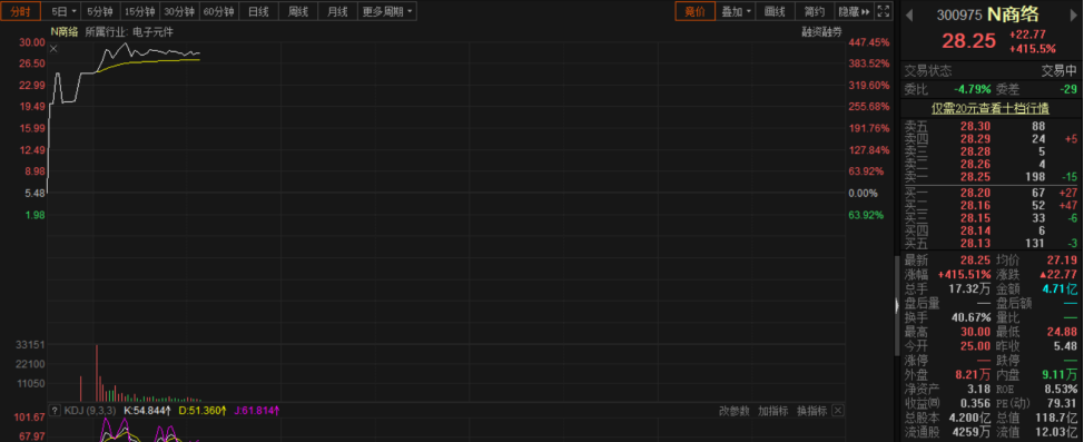 电子元器件分销商商络电子上市:股价暴涨445%市值超120亿元!