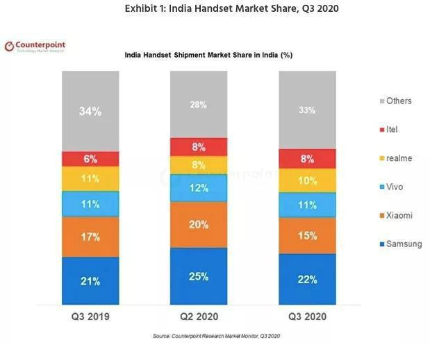 印度手机市场的两面性:验证所有手机产业链的调节能力
