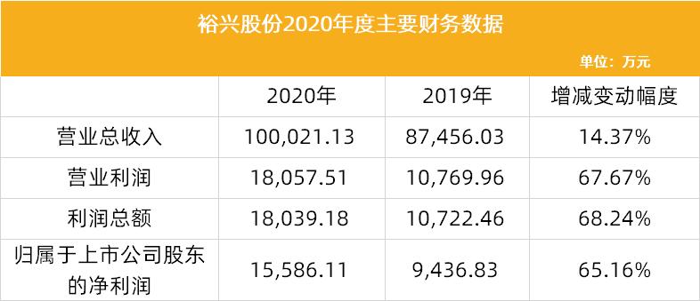 裕兴股份2020年度业绩快报:聚酯薄膜产销量上升,预计2020年净利增长65%