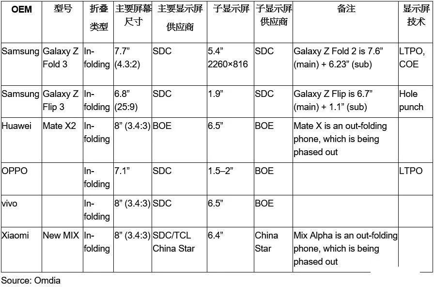 华为、三星、小米及OV折叠机AMOLED屏供应商一览