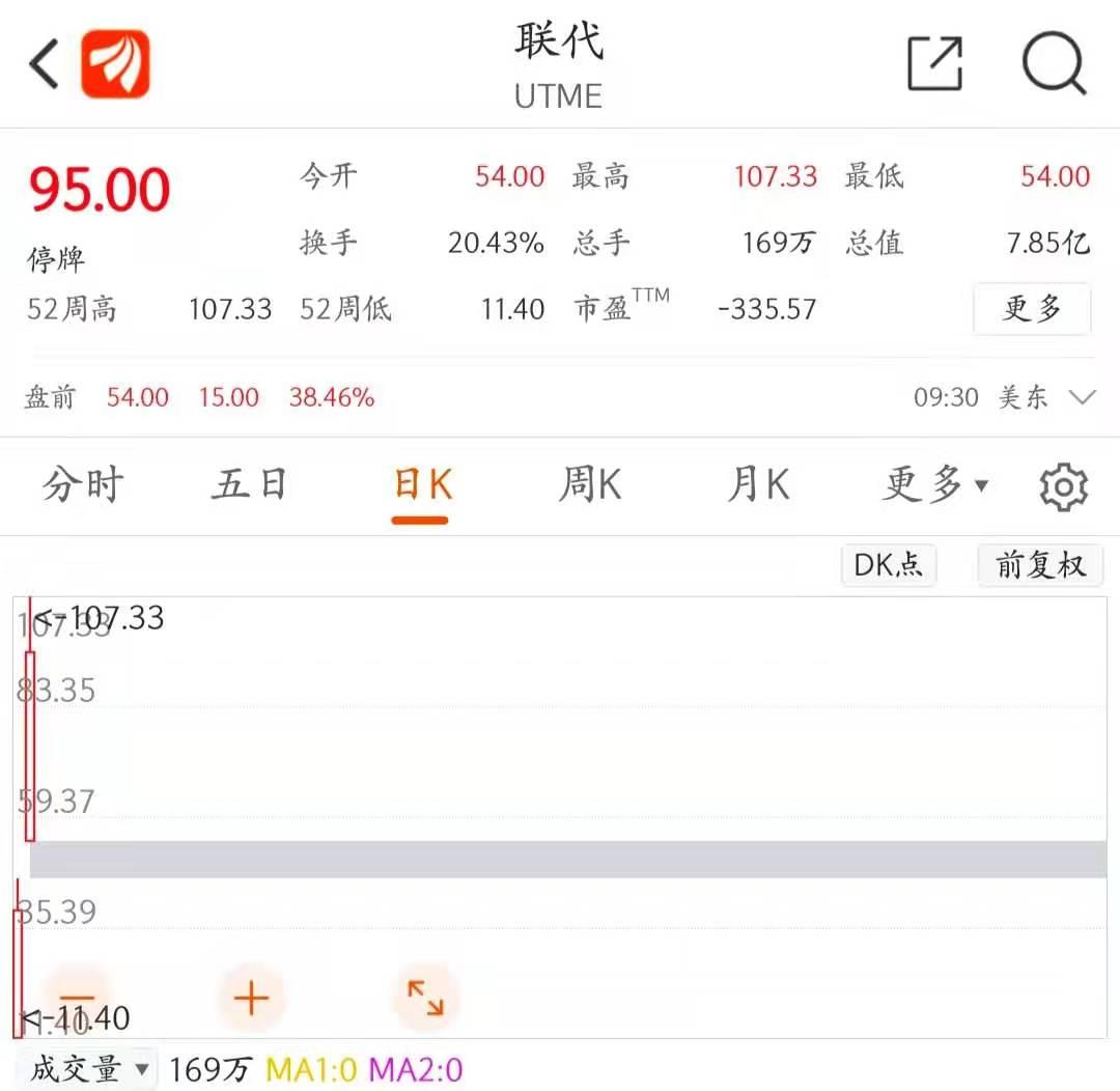 深圳手机ODM公司联代美股上市:两日股价暴涨近27倍!